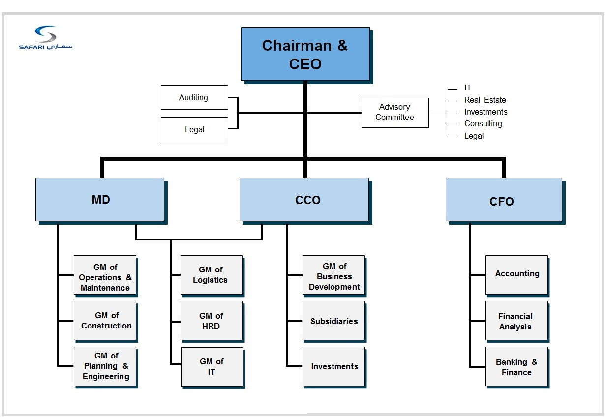 Symptoms of an inadequate organizational structure
